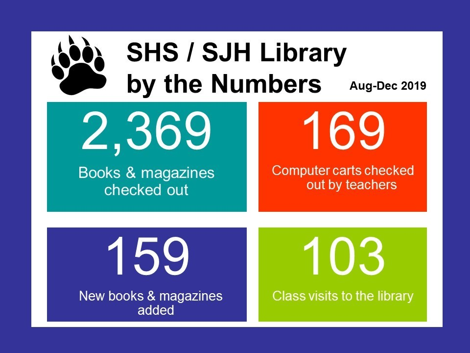 Library News Jr/Sr High